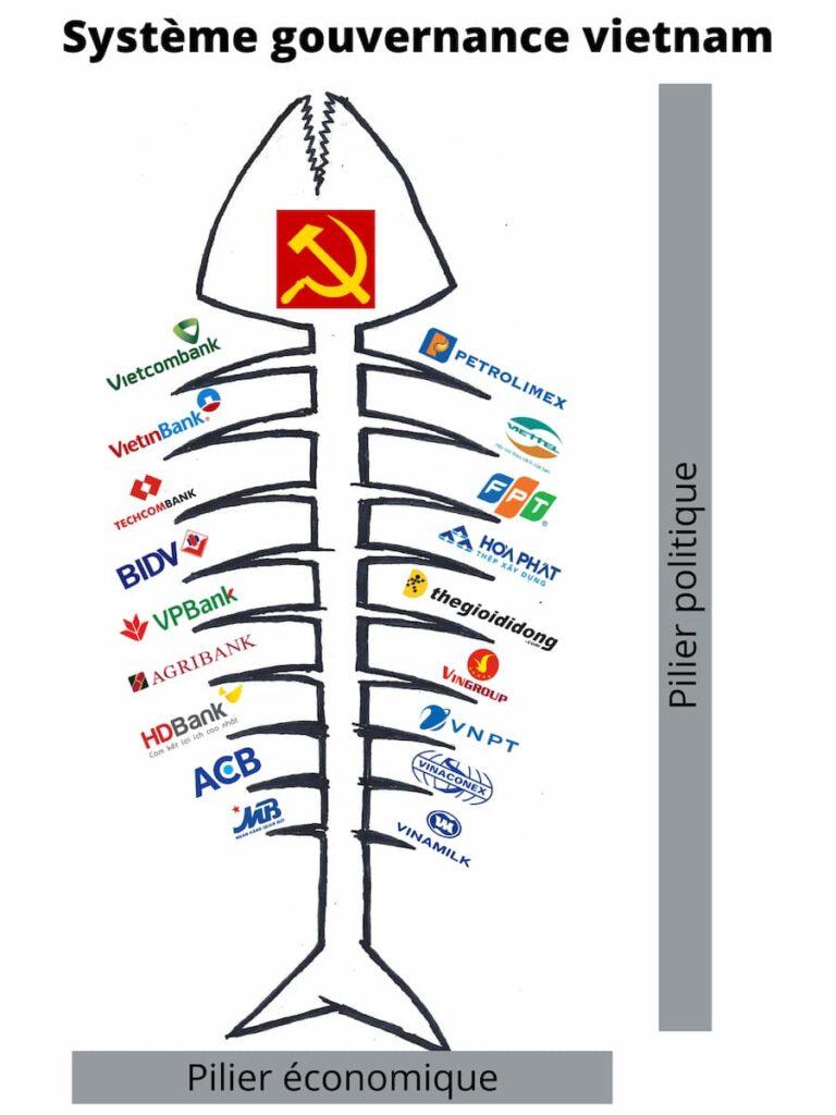 Schéma du système de gouvernance au Vietnam