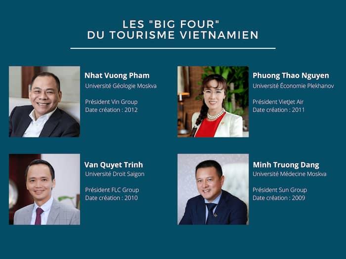 Les big four conglomérats tourisme
