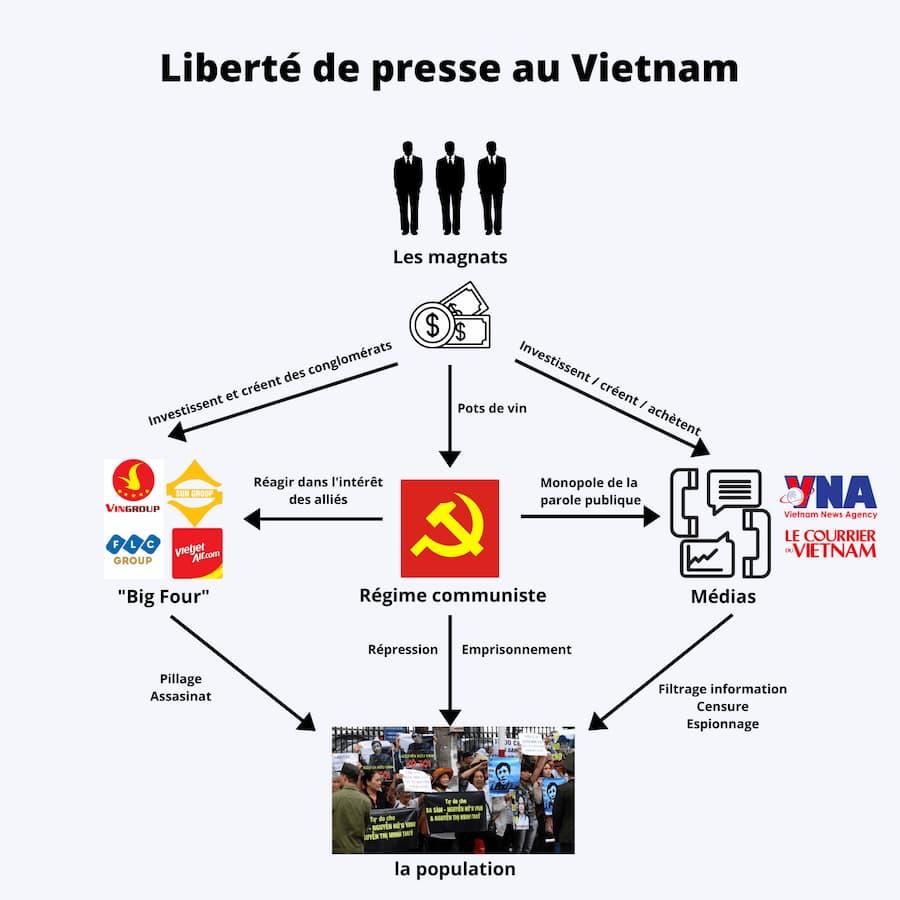 Conglomérats tourisme Sous l'obligarchie, la liberté de la presse est étouffée