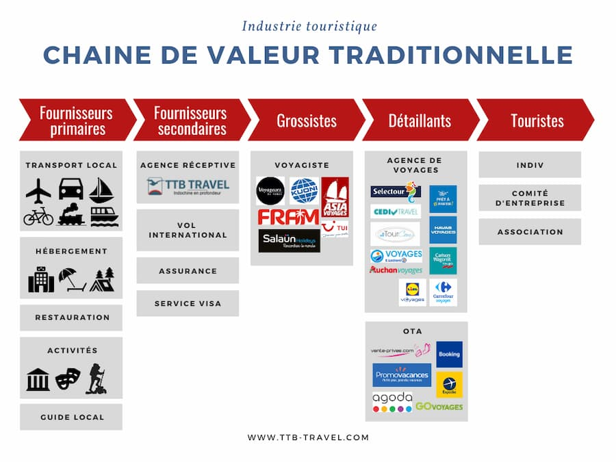 évolution industrie touristique